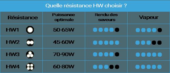 choix resistances eleaf HW